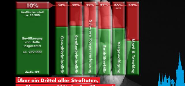 Ausländergewalt in Halle: Mehr als ein Drittel aller Straftaten, verursacht von nur 10% der Bevölkerung!